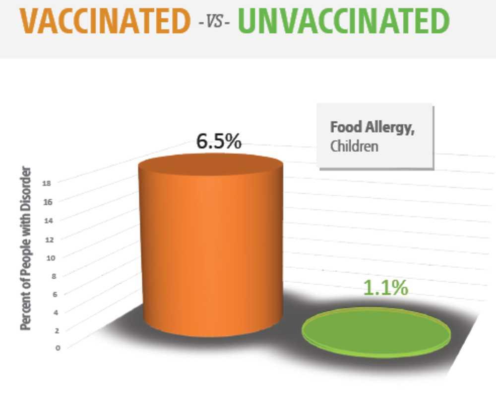 Allergisk over for mad